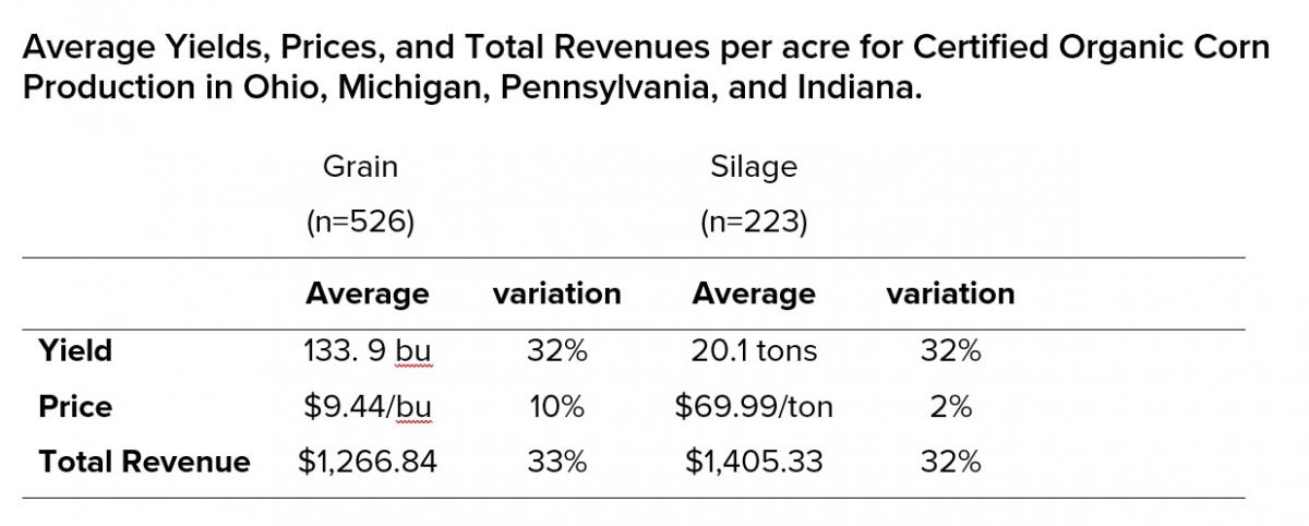 Average yields, prices, and total revenues